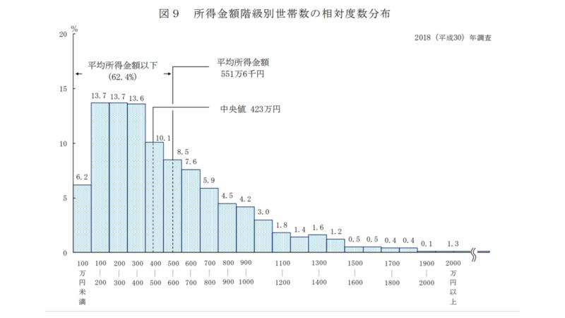 所得金額の世帯数グラフ